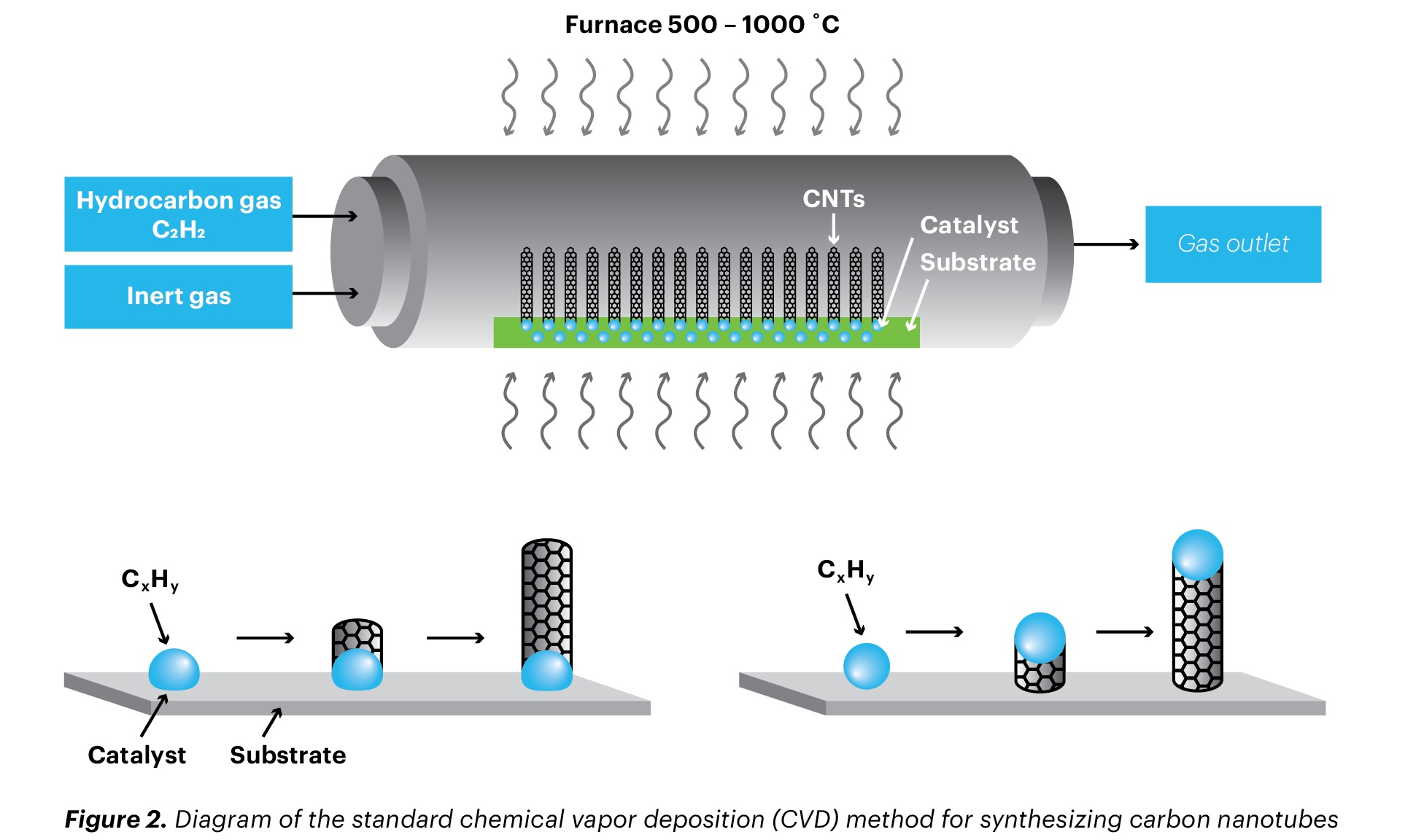 chemical vapor deposition method for synthesizing single wall carbon nanotubes
