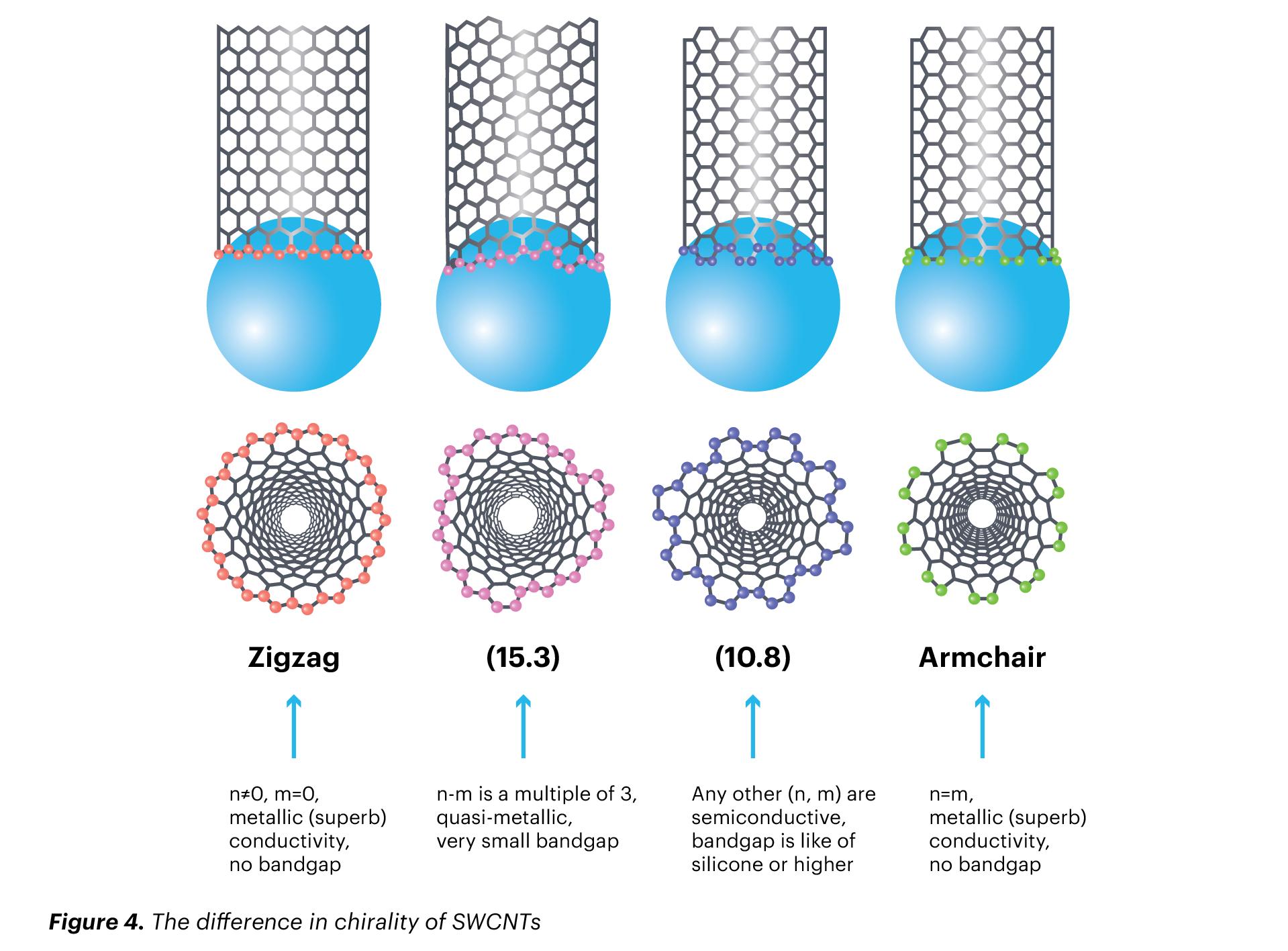 single-walled carbon nanotubes chirality