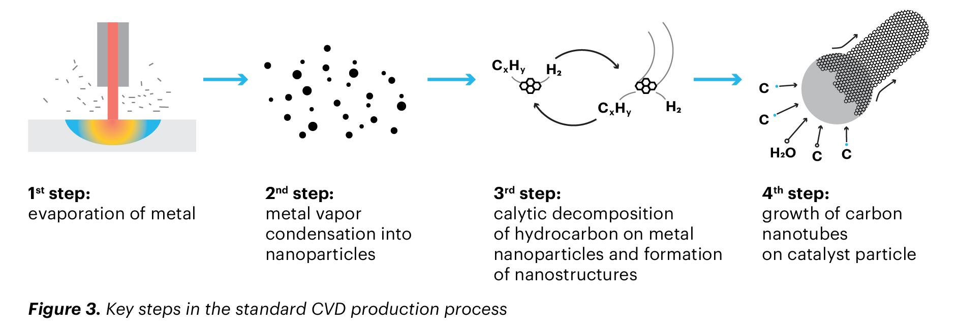 standard CNT production process